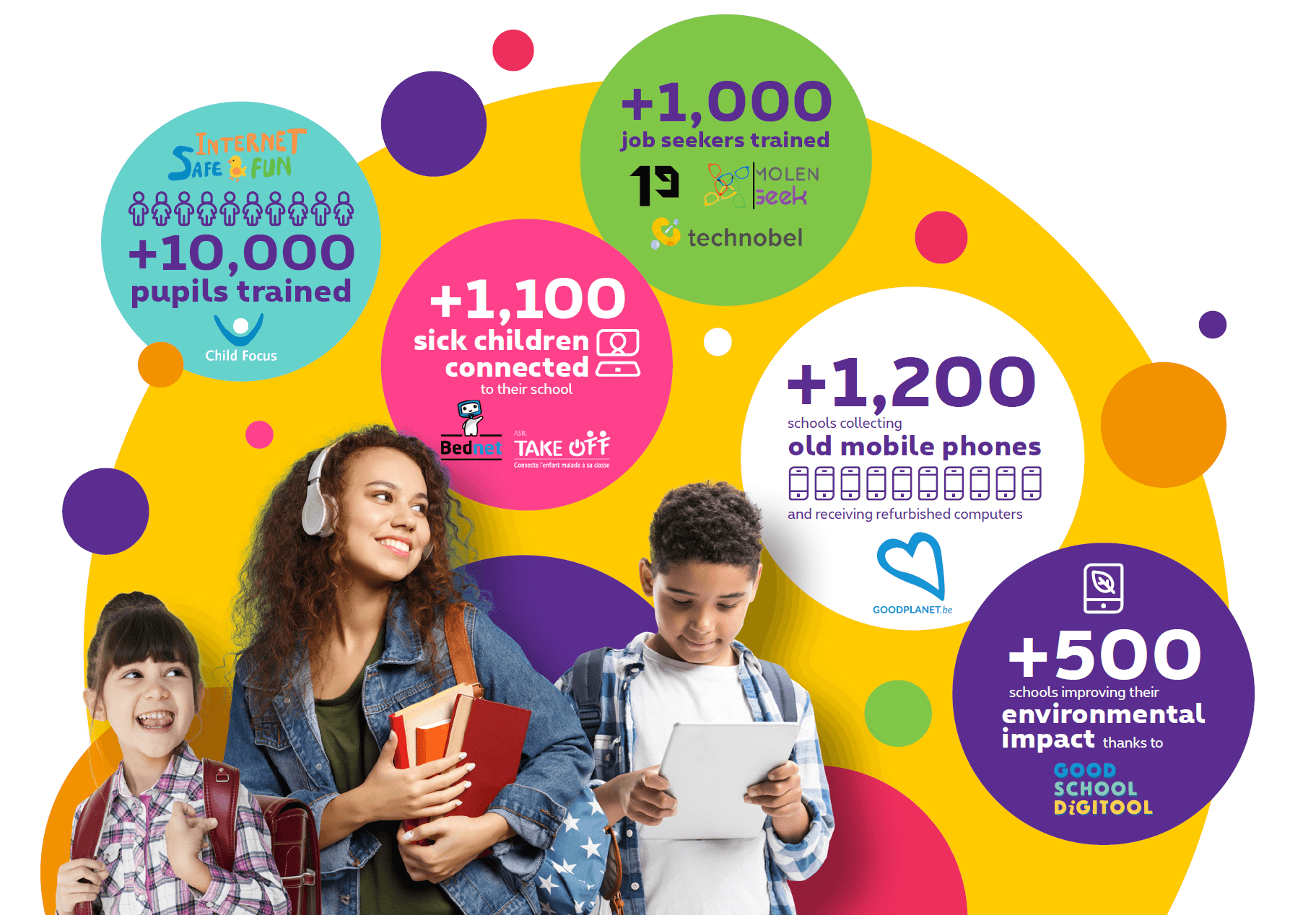 Infographic Digital Education Partners