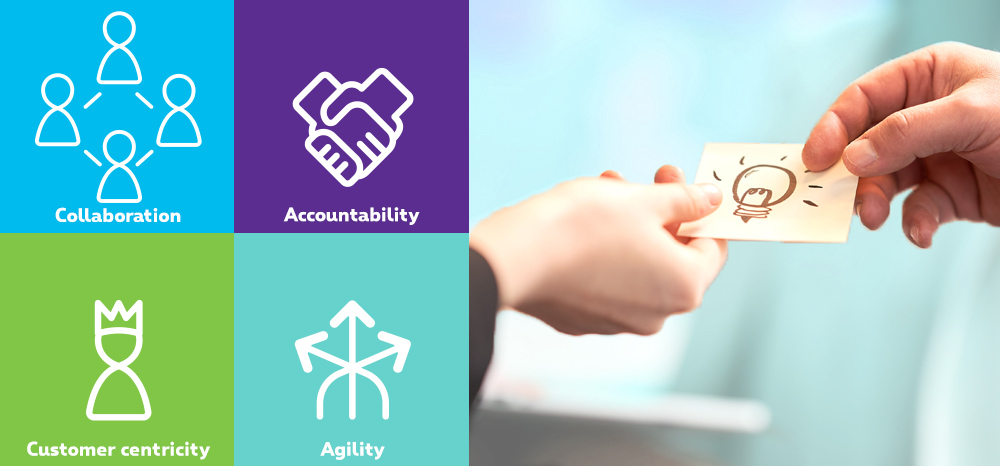 Our 4 values are: collaboration, customer centricity, accountability and Agility