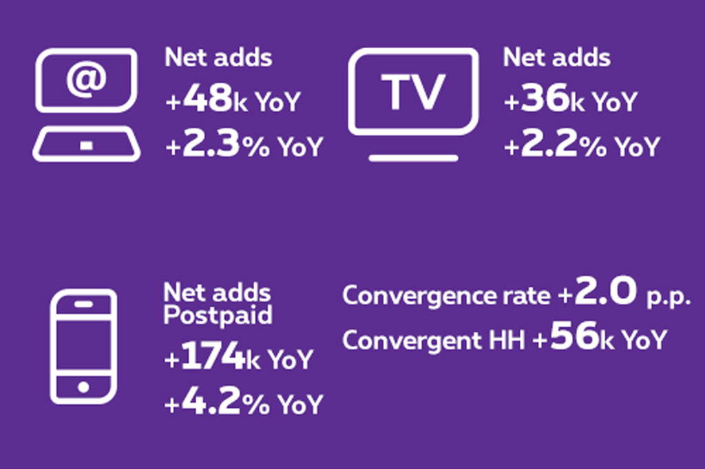 +48,000 Fixed Internet net adds year-on-year or +2.3% year-on-year. +36,000 Fixed TV net adds year-on-year or +2.2% year-on-year. +174,000 Postpaid net adds year-on-year or +4.2% year-on-year. +56,000 Convergent customers net adds year-on-year or +2.5 p.p. year-on-year.