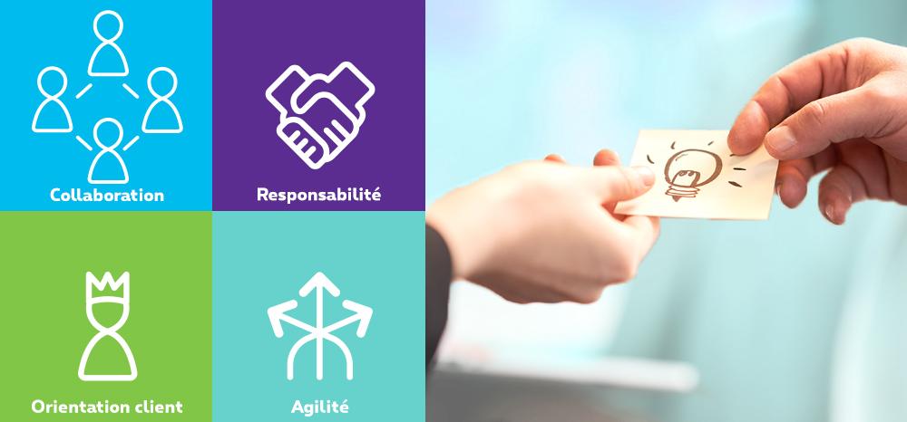 Nos 4 valeurs sont : la collaboration, l'orientation client, la responsabilité et l'agilité