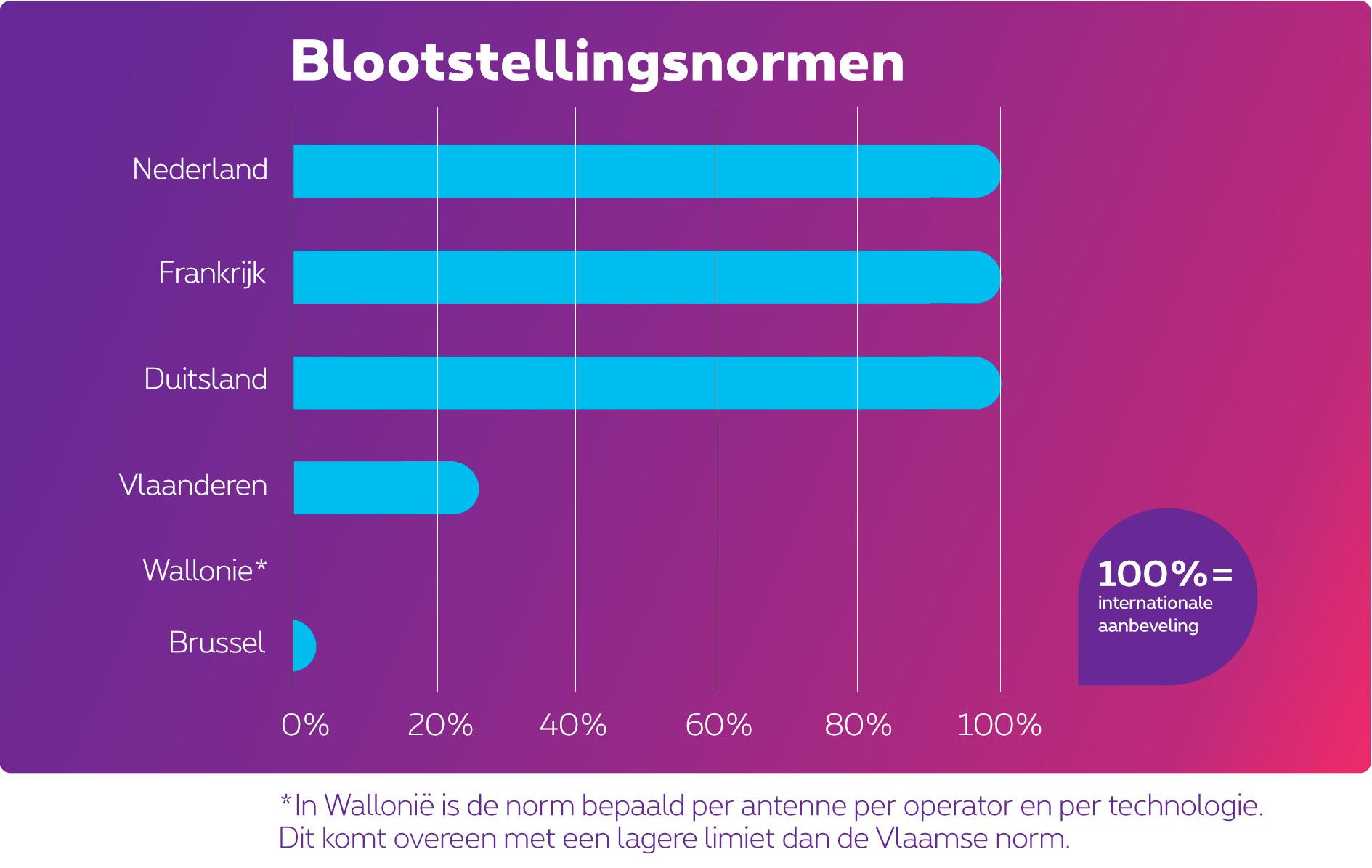 Vergelijking van de blootstellingsnormen. Nederland, Duitsland en Frankrijk volgen de internationale aanbeveling. De Vlaamse norm bedraagt 25% van deze aanbeveling en de Brusselse norm 2%. In Wallonië wordt de norm bepaald per antenne per operator en per technologie. Dit komt neer op een lagere limiet dan de Vlaamse norm.